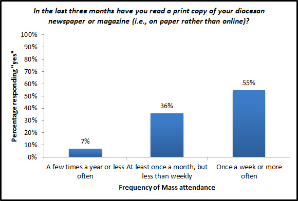 In the last three months have you read a print copy of your diocesan newspaper or magazine (i.e., on paper rather than online)?