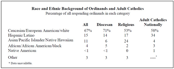 Race and Ethic Backgroud of Ordinands and Adult Catholics