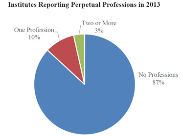 Institutes Reporting Perpetual Professions in 2013